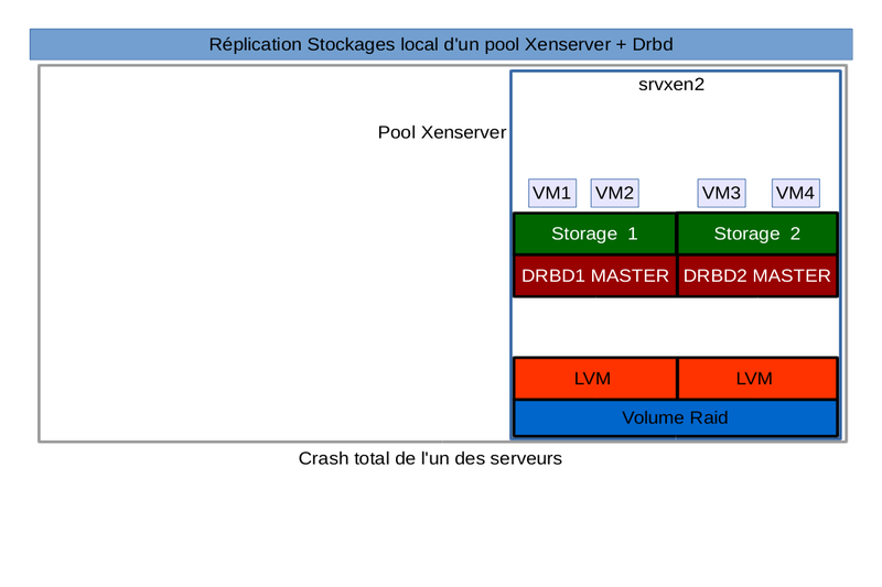 local-sr-xenserver-drbd3.png